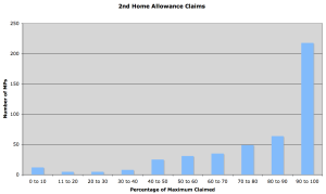 2nd Home Expenses